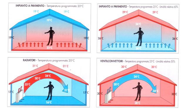 Iticisrl sistemi a pavimento - Sistemi di riscaldamento casa ...
